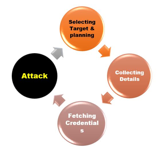Social Engineering Attack Cycle