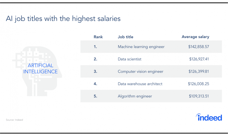 AI Job Titles with the Highest Salaries