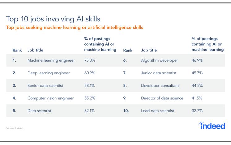 Top 10 Jobs involving AI Skills